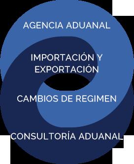 Agencia aduanal importacion exportacion cambio de regimen