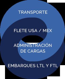 transporte flete usa mex administracion de cargas embarques ltl y ftl